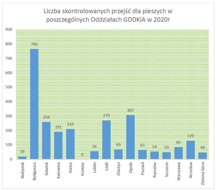 Liczba skontrolowanych przejść dla pieszych w poszczególnych Oddziałach GDDKiA w 2020 r.