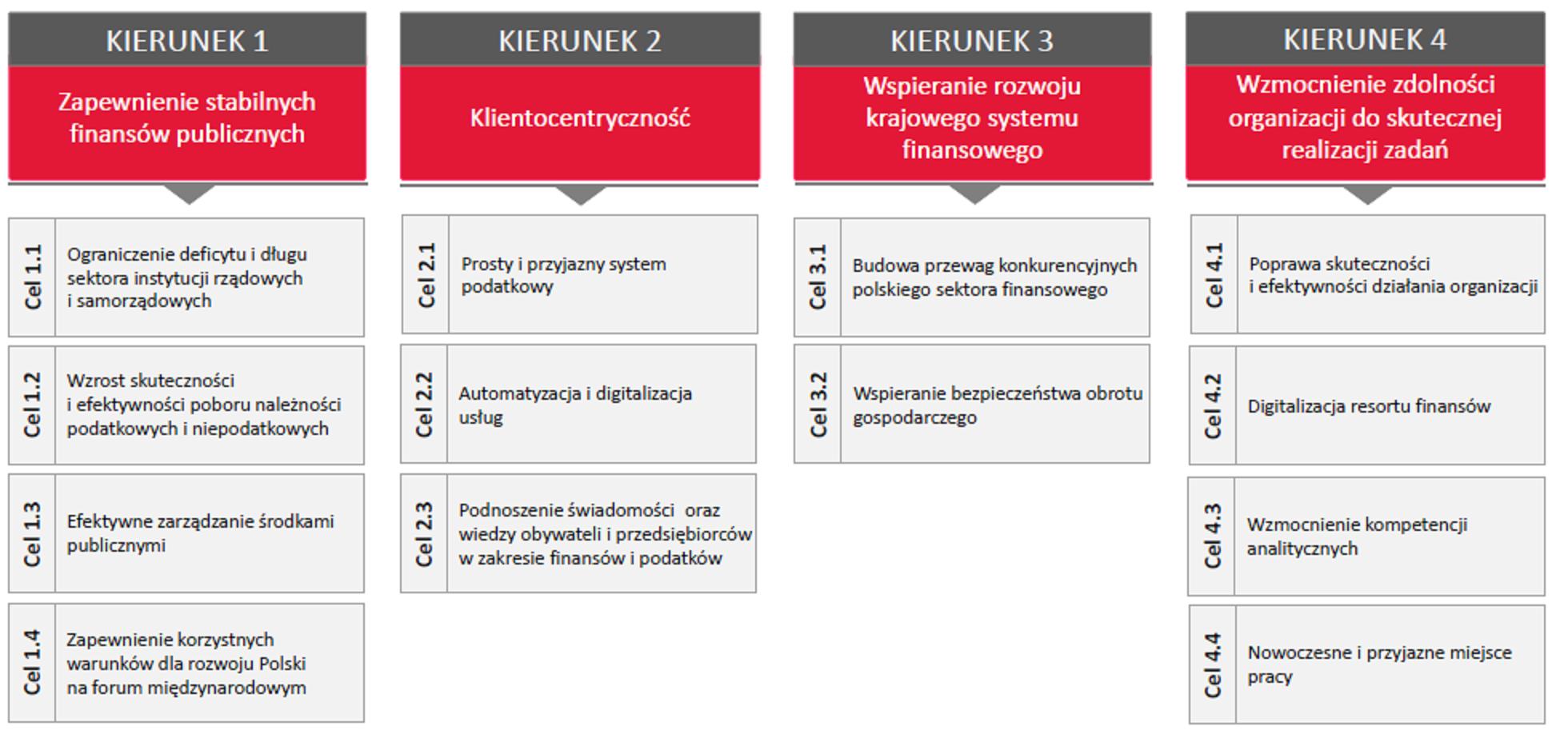 Schemat blokowy zawierający cztery kierunki działania i rozwoju oraz cele do osiągnięcia dla MF na 2021-2024