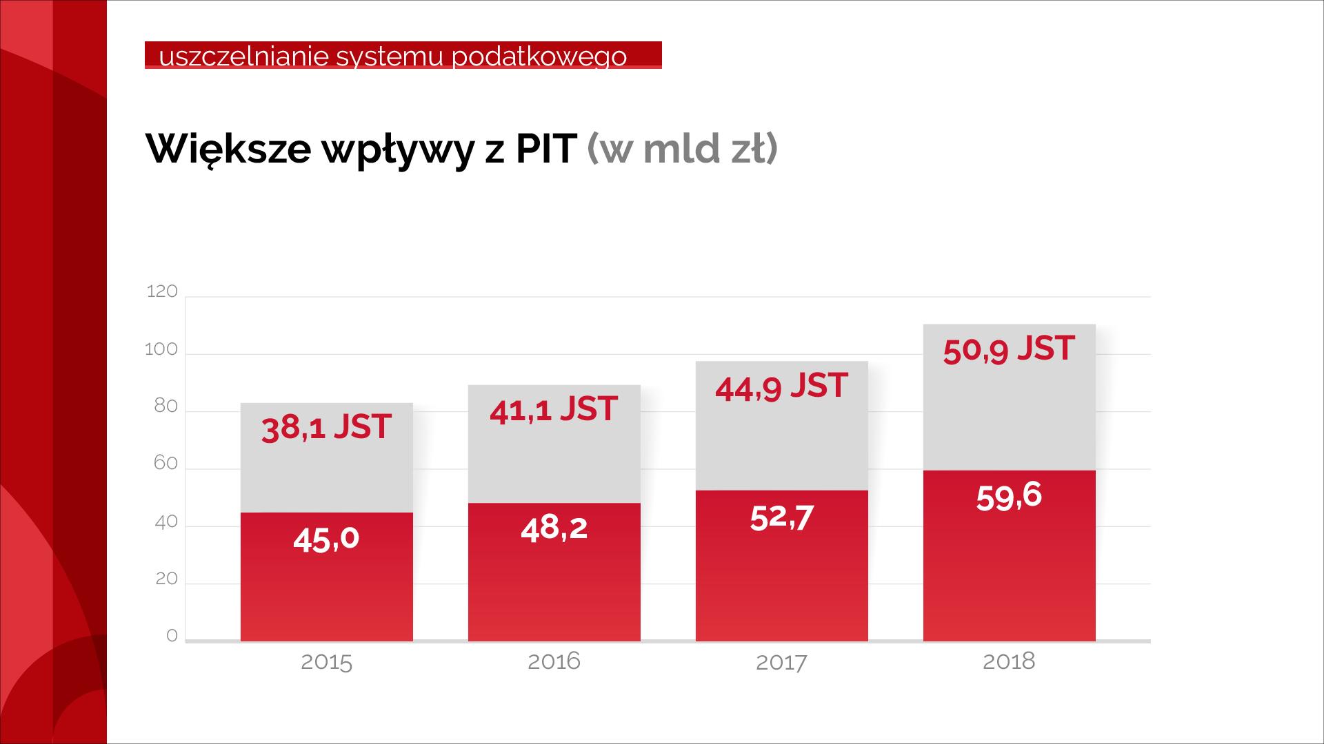 Wykres pokazujący wzrost wpływów z PIT od 2015 r. do 2018 r.