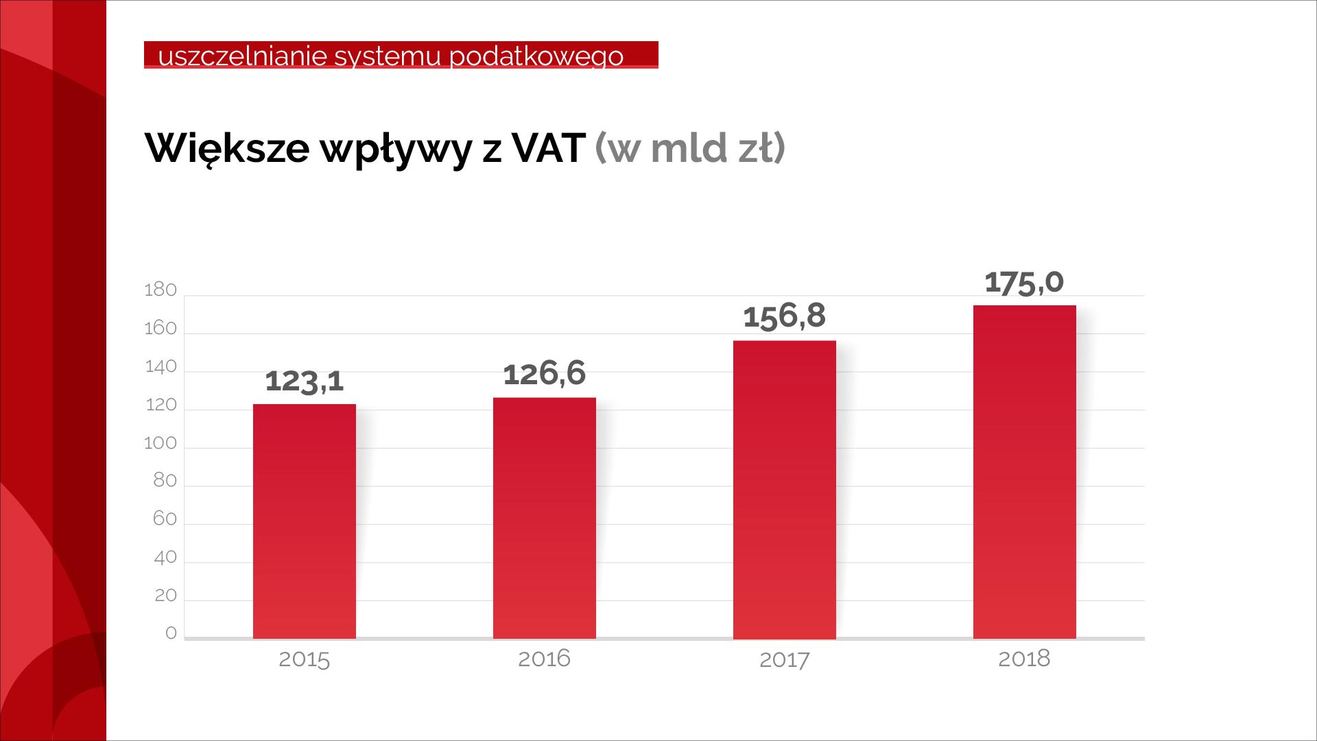 Wykres pokazujący wzrost wpływów z VAT od 2015 r. do 2018 r.