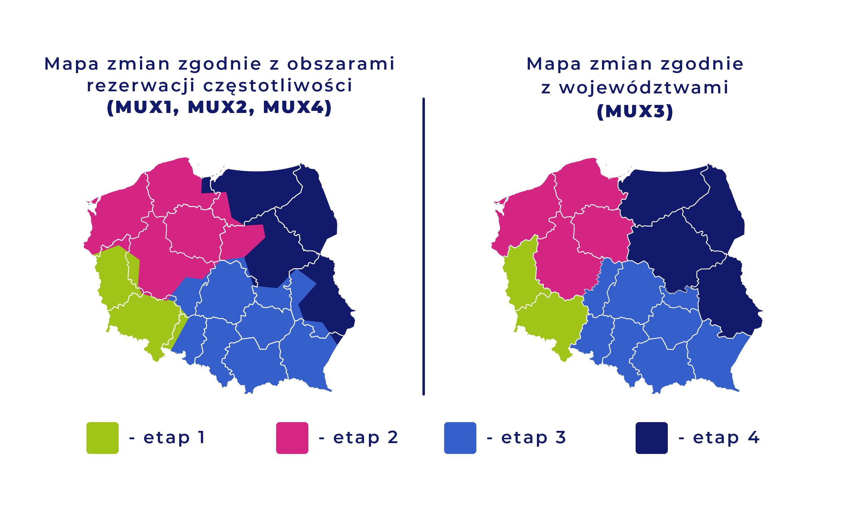 Grafika przedstawia etapy wprowadzania zmian w multipleksach. Zmiany te opisane są poniżej w tekście.