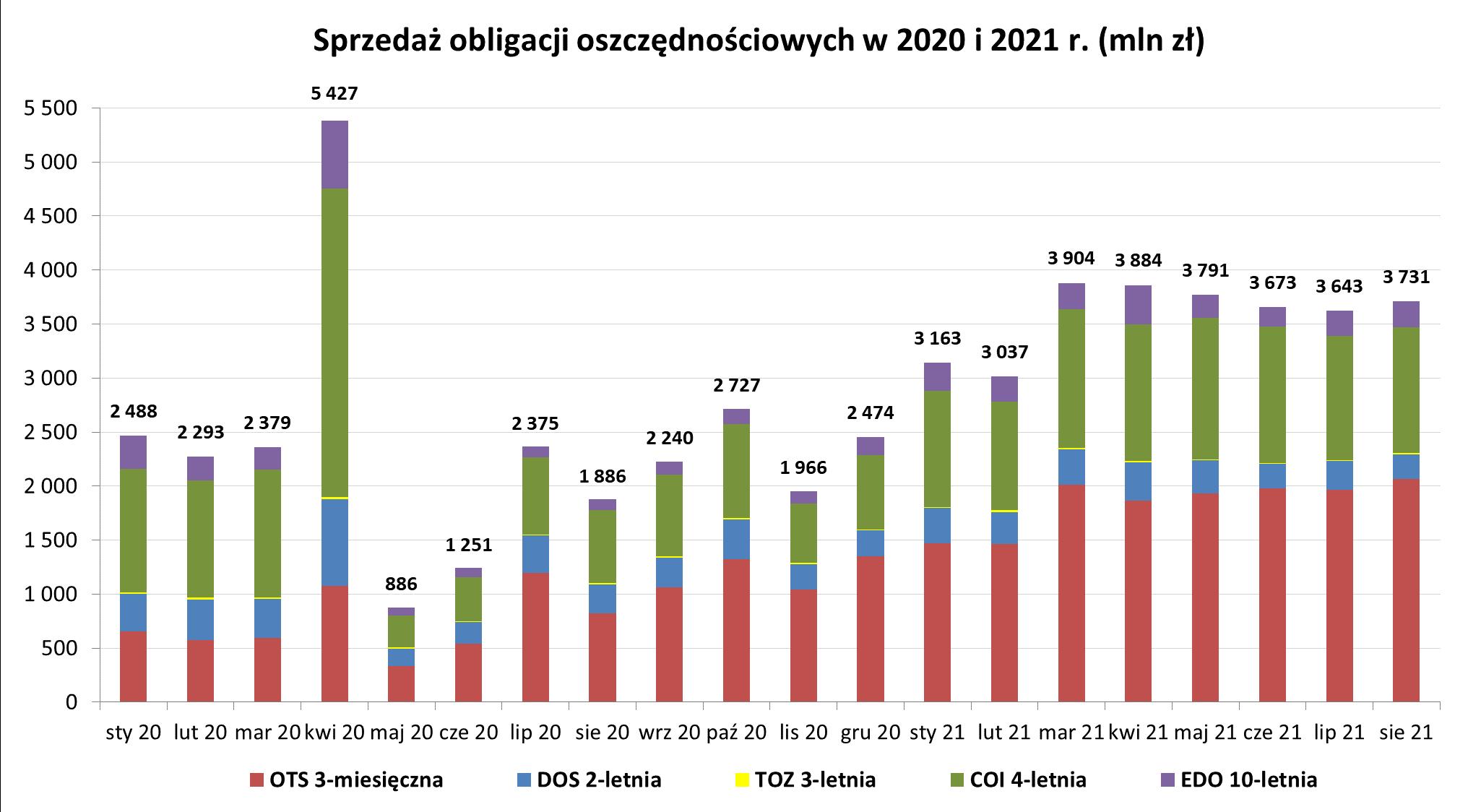 Grafika słupkowa przedstawiająca sprzedaż obligacji oszczędnościowych w 2020 i 2021 r (mln zł) w sierpniu 2021 r.