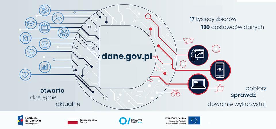 W centrum grafiki adres strony dane.gov.pl, a po lewej stronie napis otwarte dostępne aktualne. Po prawej napis 17 tysięcy zbiorów, 130 dostawców oraz pobierz sprawdź dowolnie wykorzystaj.