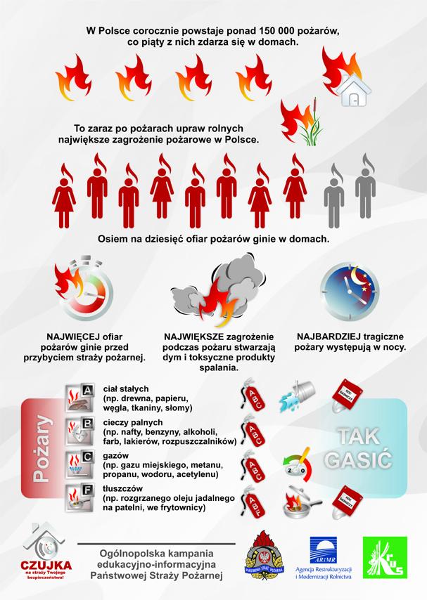 Rys. 3. W Polsce corocznie powstaje ponad 150 000 pożarów, co piąty z nich powstaje w domach.