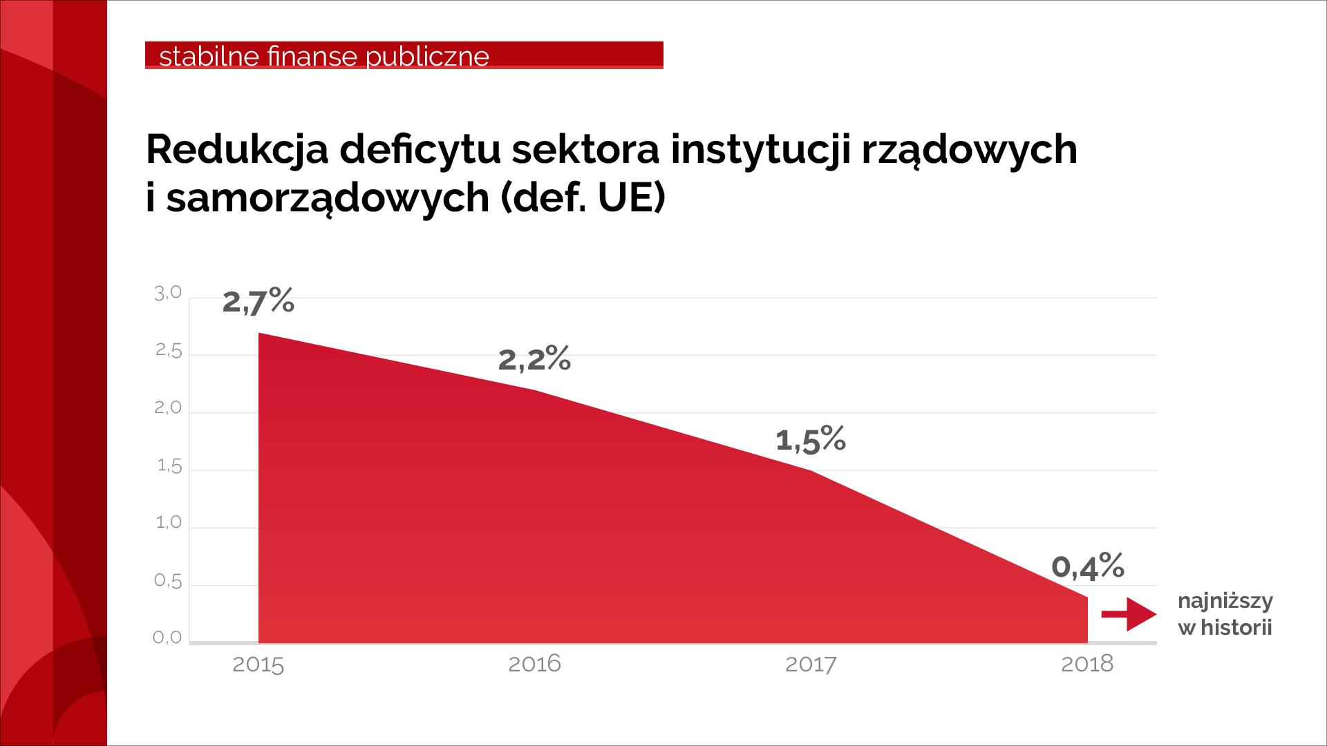 Wykres obrazujący spadek deficytu od 2015 do 2018 r.