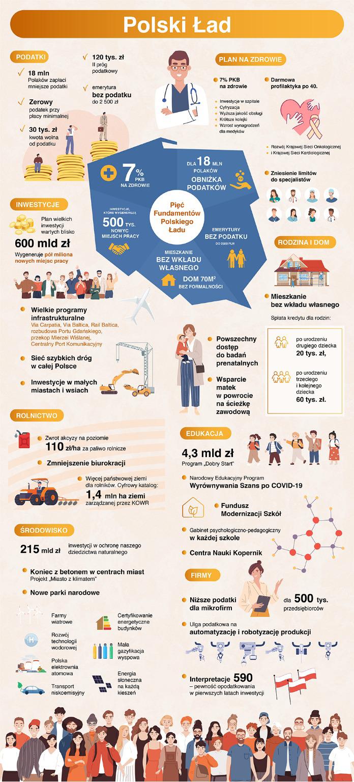 Polski Ład - infografika