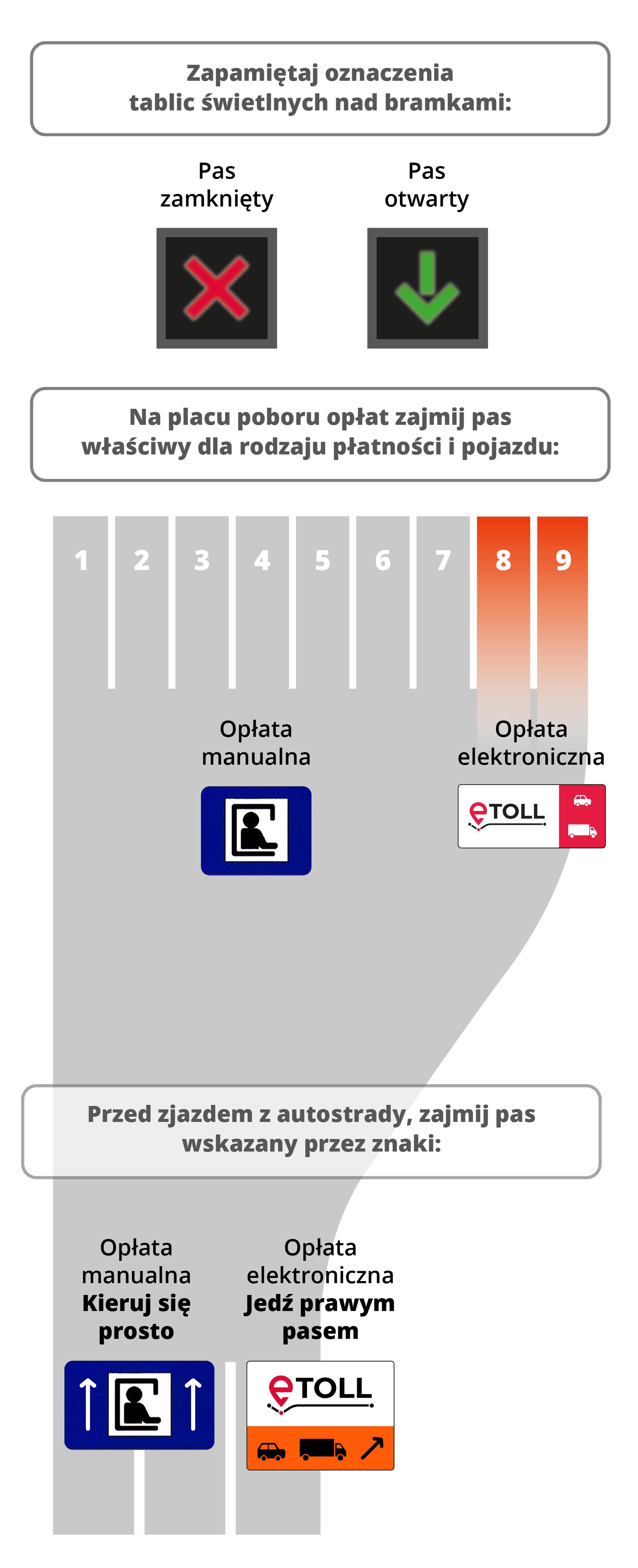 Schemat zjazdu z autostrady, z oznaczeniami pasów i bramek.
