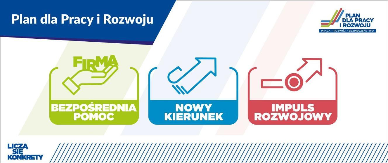 Plan dla Pracy i Rozwoju - Ministerstwo Rozwoju, Pracy i Technologii - Portal Gov.pl