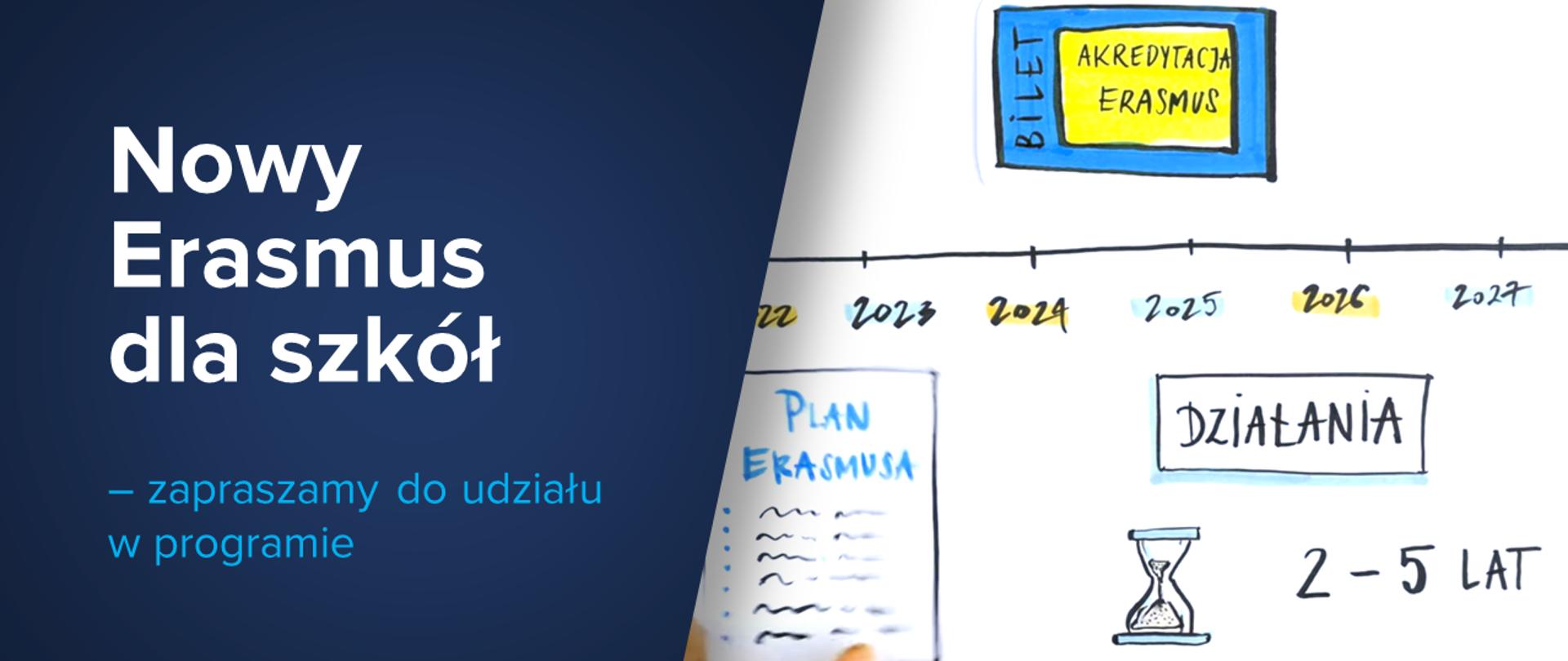 Grafika podzielona na dwie części. Po prawej stronie białe tło z rysunkiem osi czasu z napisami 2022, 2023, 2024, 2025, 2026, 2027. Pod osią prostokąt z napisem działania. Pod prostokątem klepsydra i napis 2-5 lat. Po lewej stronie od napisu działania napis Plan Erasmusa i linie sugerujące pismo. Po lewej stronie na granatowym tle napis: Nowy Erasmus dla szkół - zapraszamy do udziału w programie.