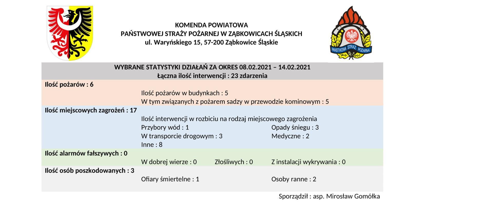 Statystyki działań ratowniczo-gaśniczych PSP Ząbkowice Śl.