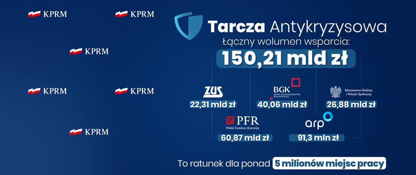 Tarcza antykryzysowa dla przedsiębiorców. Źródło www.gov.pl