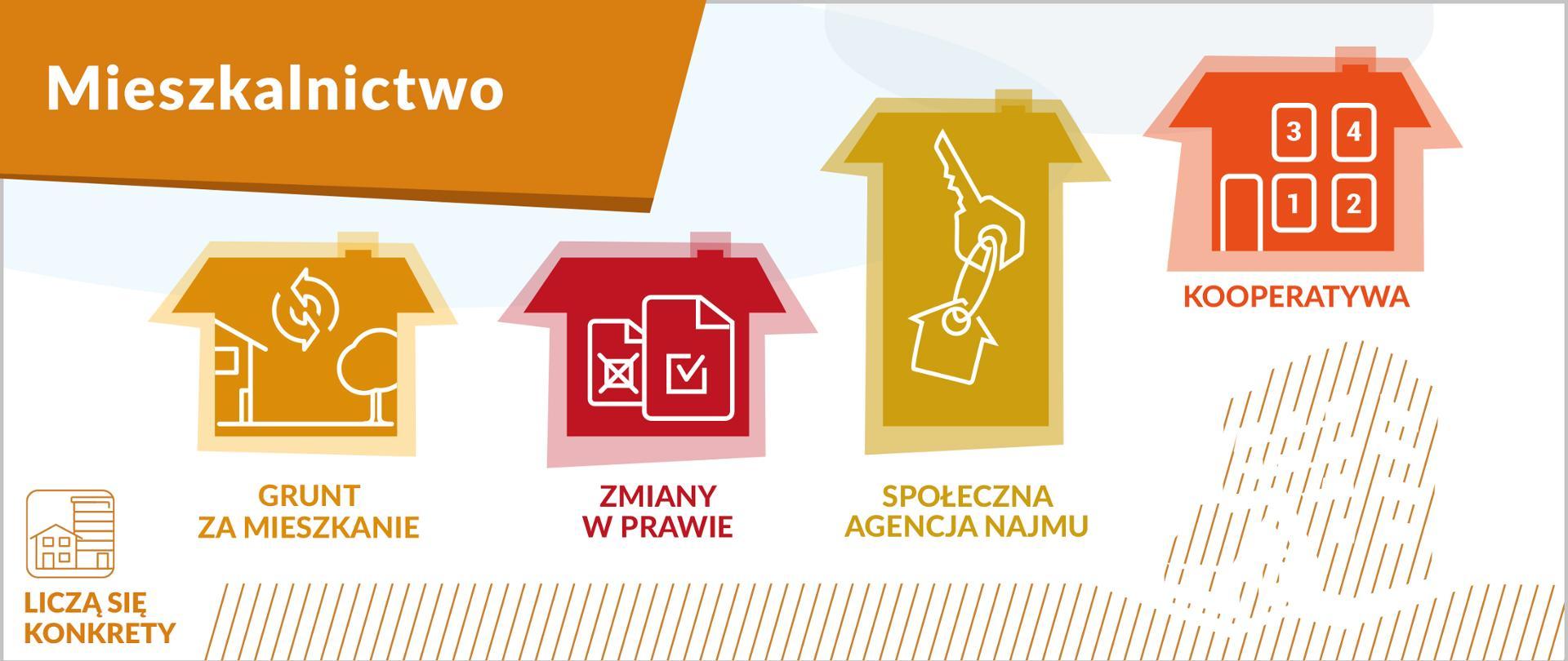 Grafika przedstawia cztery ikony w kształcie domów, z podpisami: grunt za mieszkanie, zmiany w prawie, społeczna agencja najmu, kooperatywa